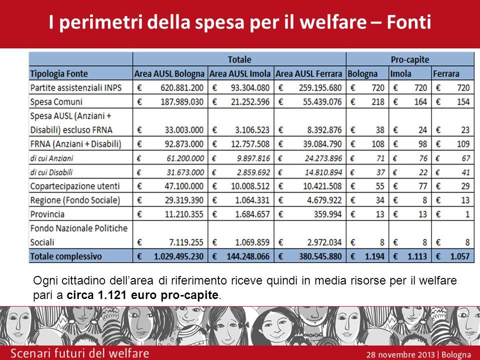 I perimetri della spesa per il welfare – Fonti