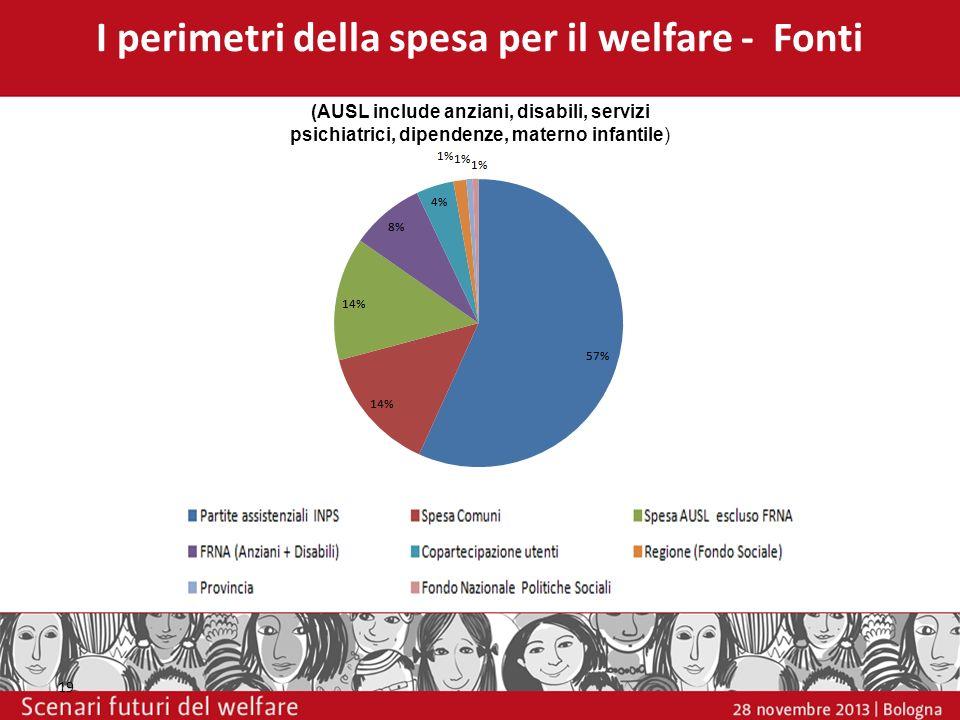 I perimetri della spesa per il welfare - Fonti