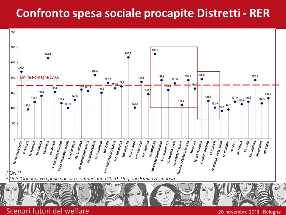 Confronto spesa sociale procapite Distretti - RER