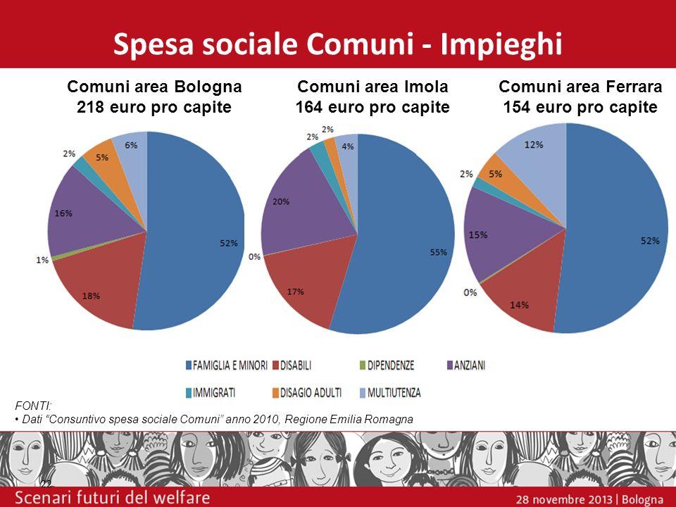 Spesa sociale Comuni - Impieghi