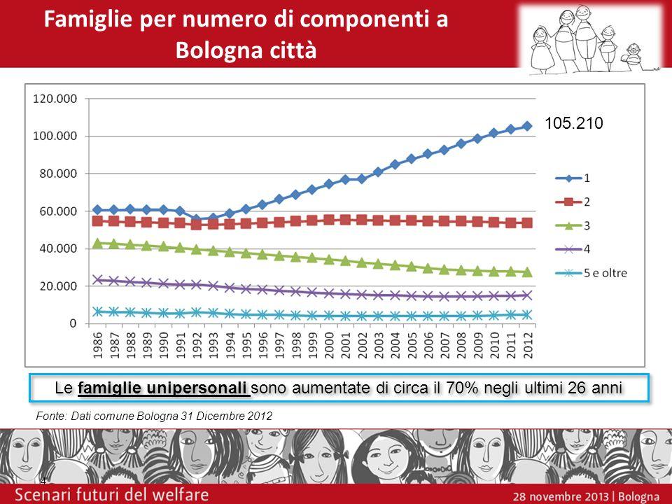 Famiglie per numero di componenti a Bologna città
