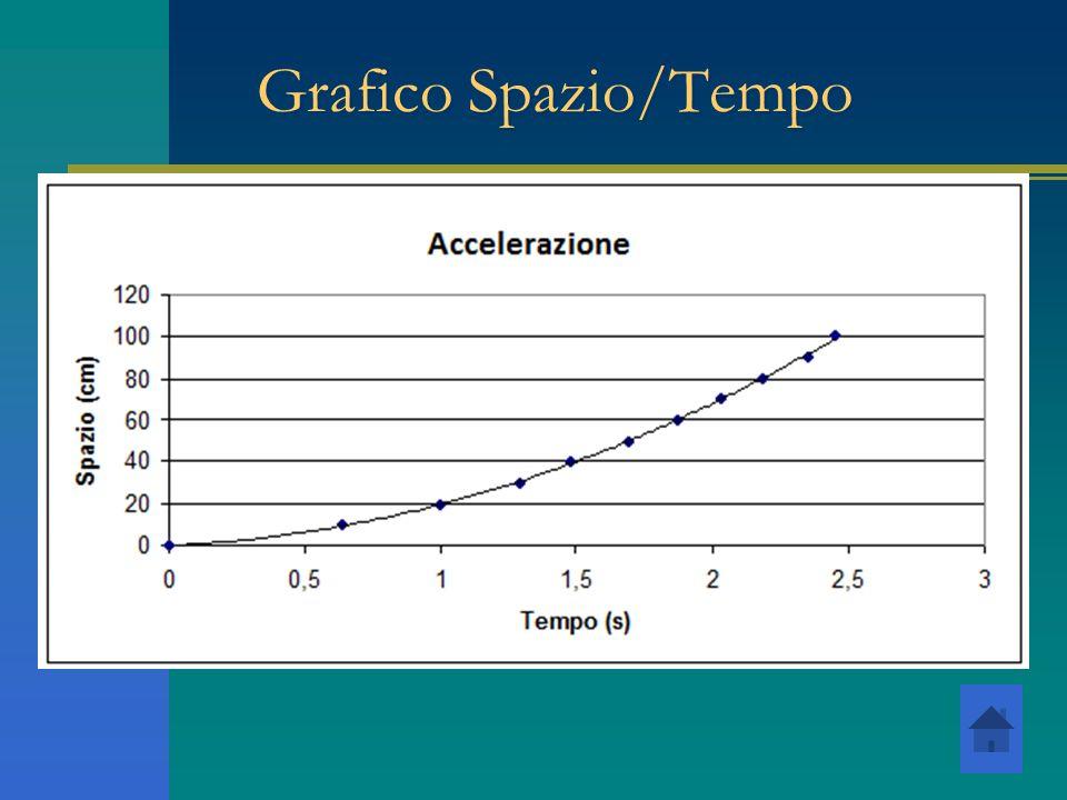 Grafico Spazio/Tempo