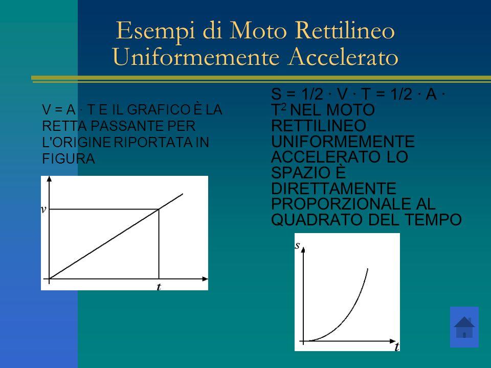 Esempi di Moto Rettilineo Uniformemente Accelerato