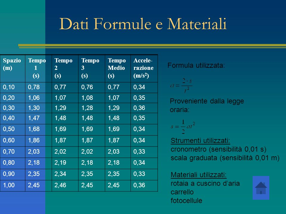 Dati Formule e Materiali