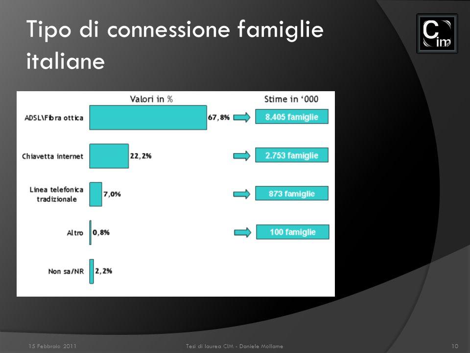 Tipo di connessione famiglie italiane