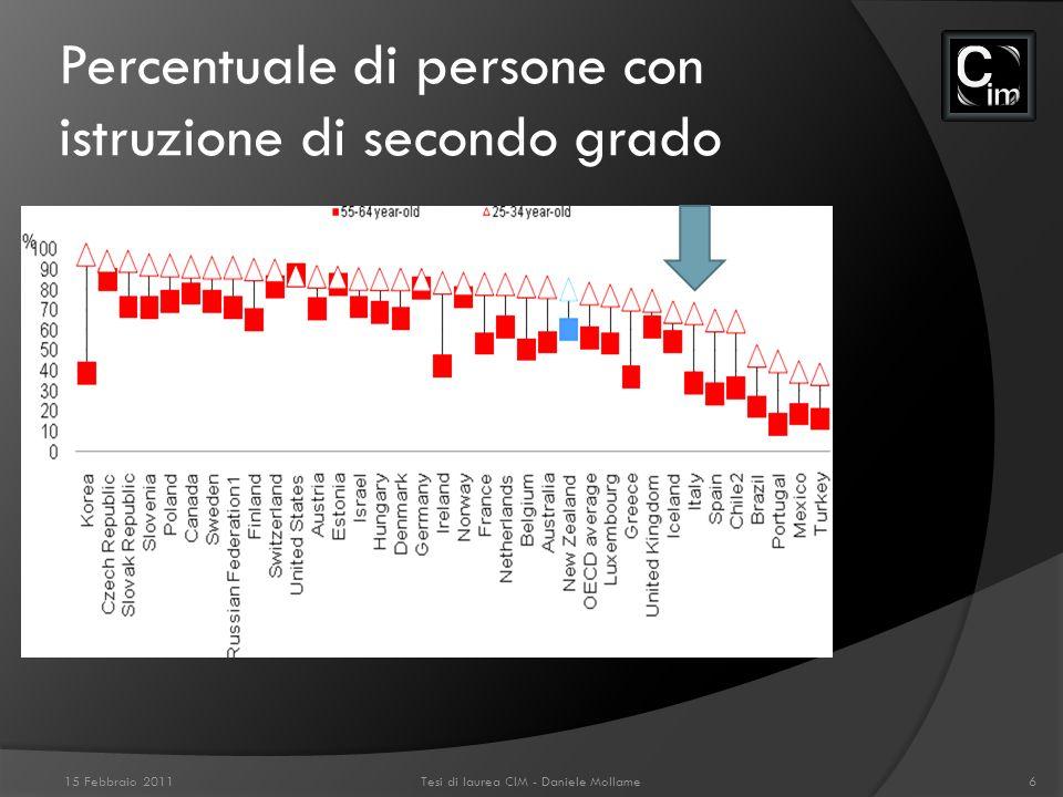 Percentuale di persone con istruzione di secondo grado