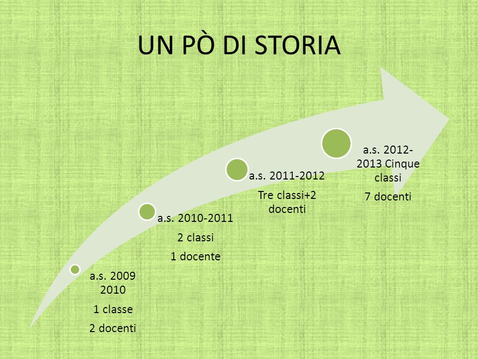 UN Pò DI STORIA a.s. 2012-2013 Cinque classi 7 docenti a.s. 2011-2012
