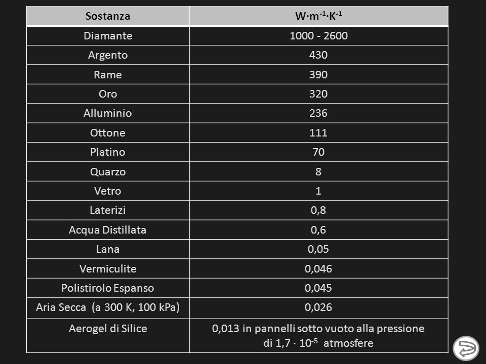0,013 in pannelli sotto vuoto alla pressione di 1,7 · 10-5 atmosfere