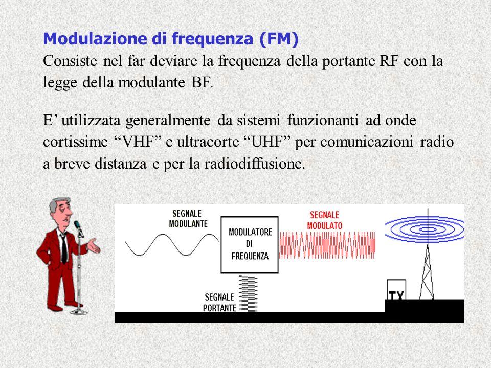 Modulazione di frequenza (FM)
