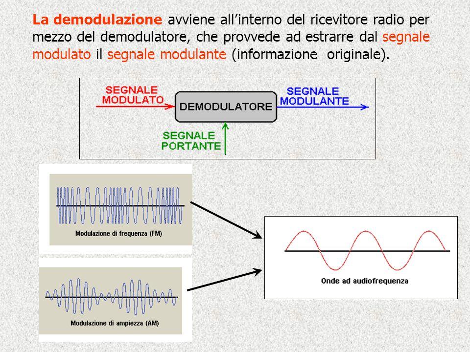 La demodulazione avviene all'interno del ricevitore radio per mezzo del demodulatore, che provvede ad estrarre dal segnale modulato il segnale modulante (informazione originale).