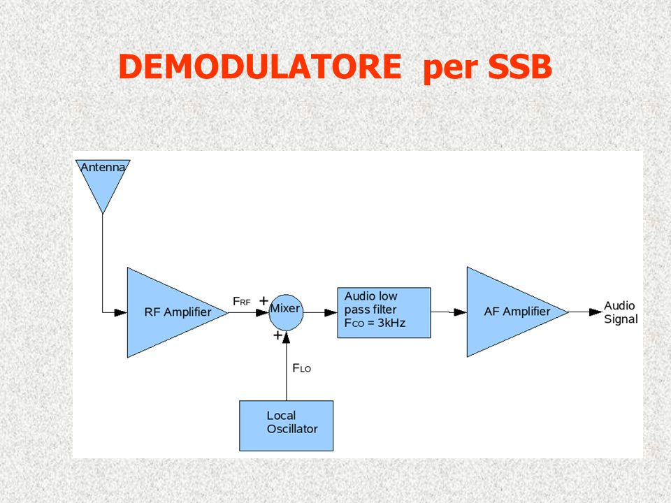 DEMODULATORE per SSB