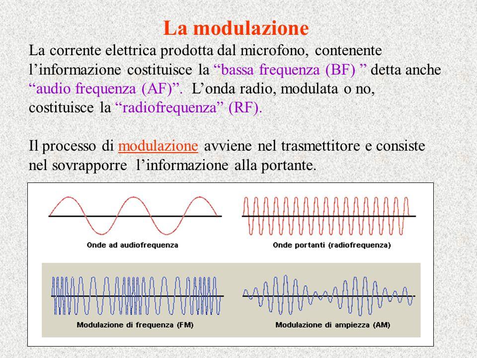 La modulazione