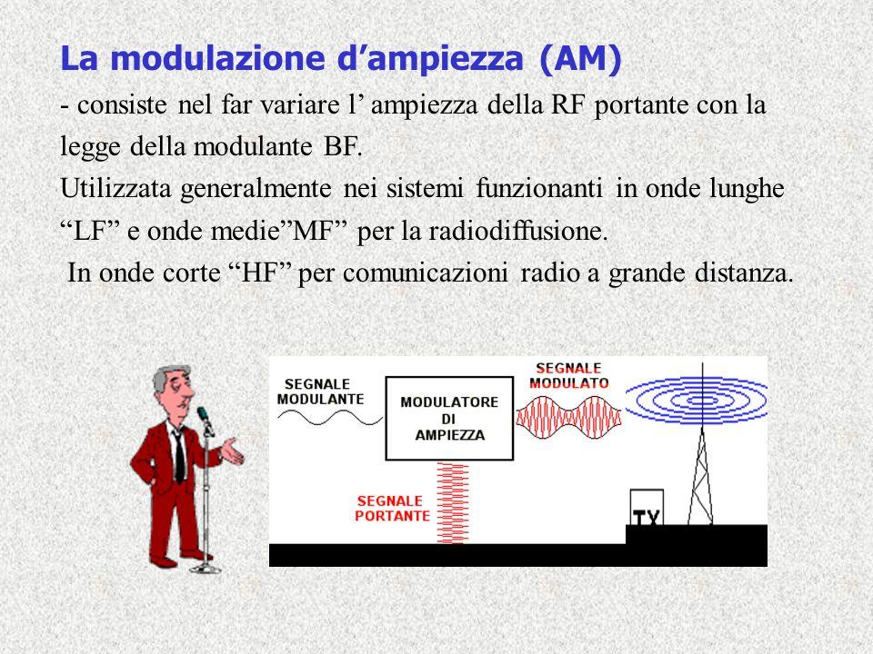 La modulazione d'ampiezza (AM)