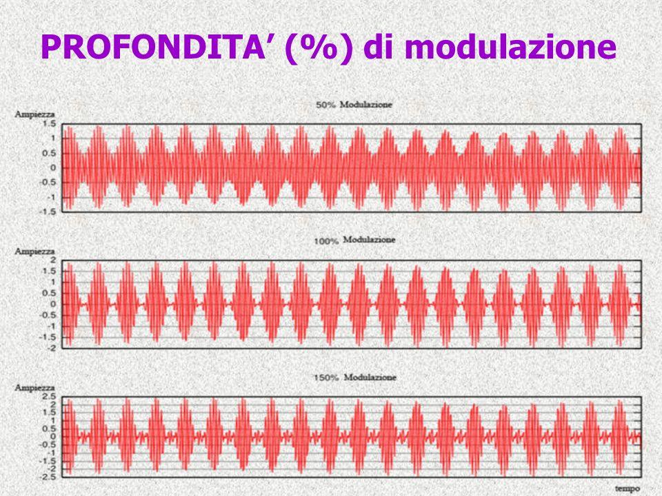 PROFONDITA' (%) di modulazione