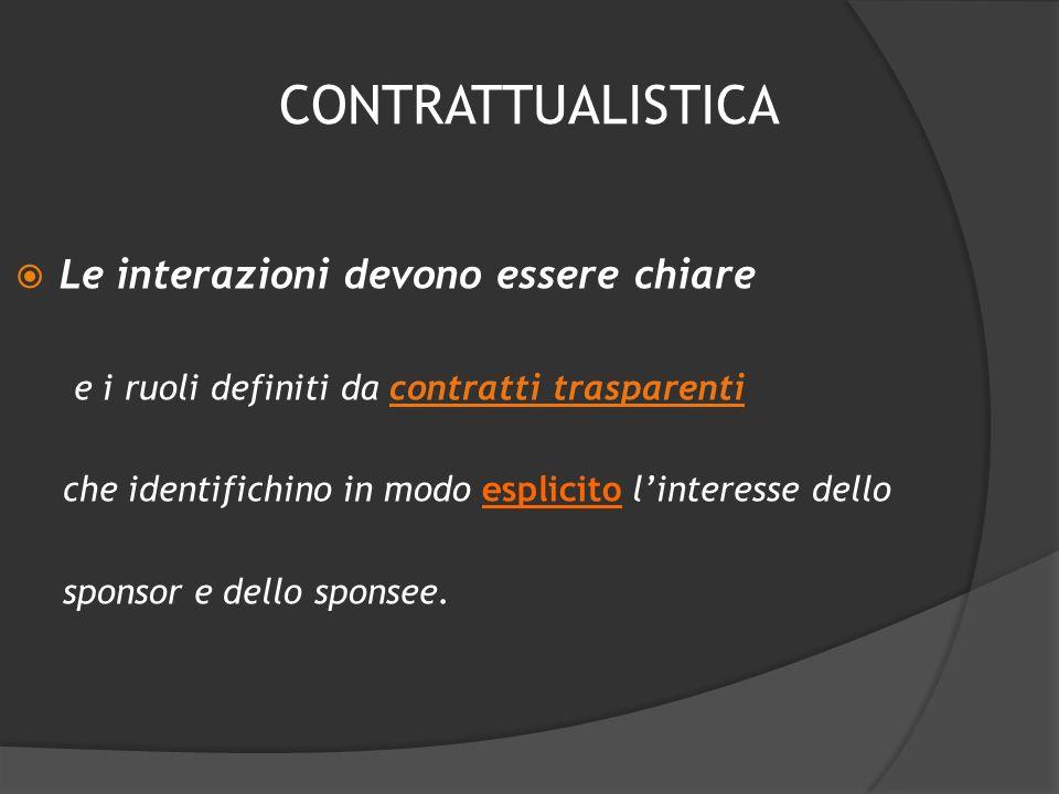 contrattualistica Le interazioni devono essere chiare