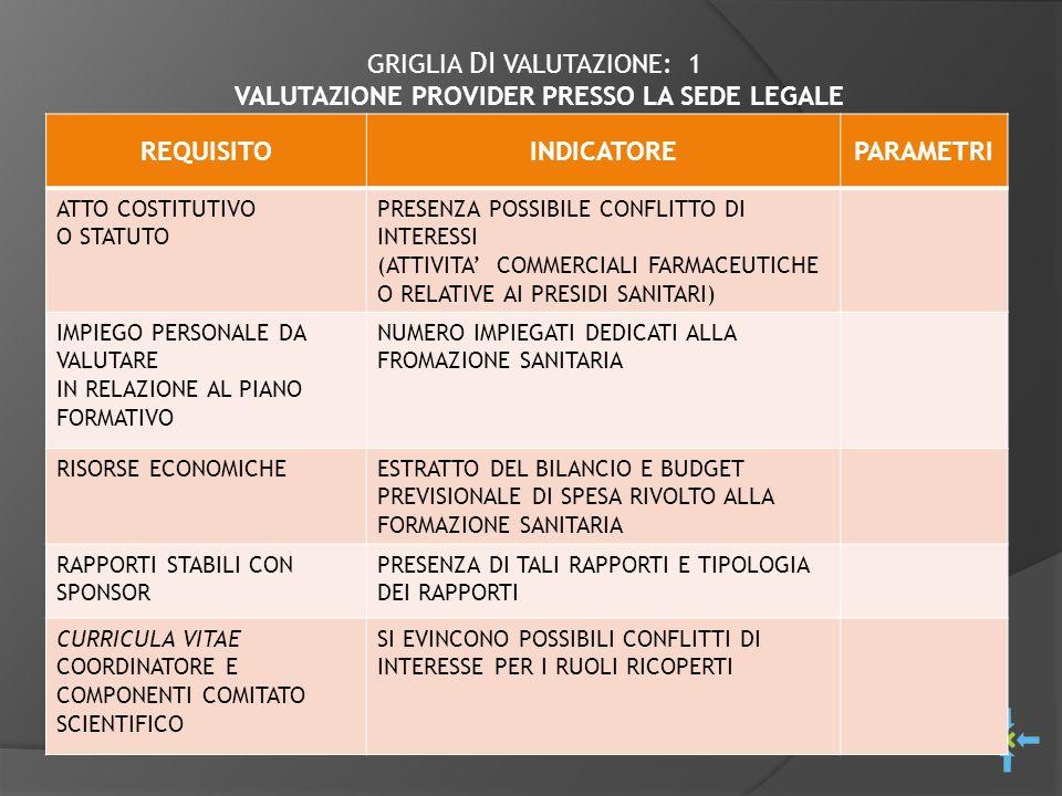 GRIGLIA DI VALUTAZIONE: 1 VALUTAZIONE PROVIDER PRESSO LA SEDE LEGALE