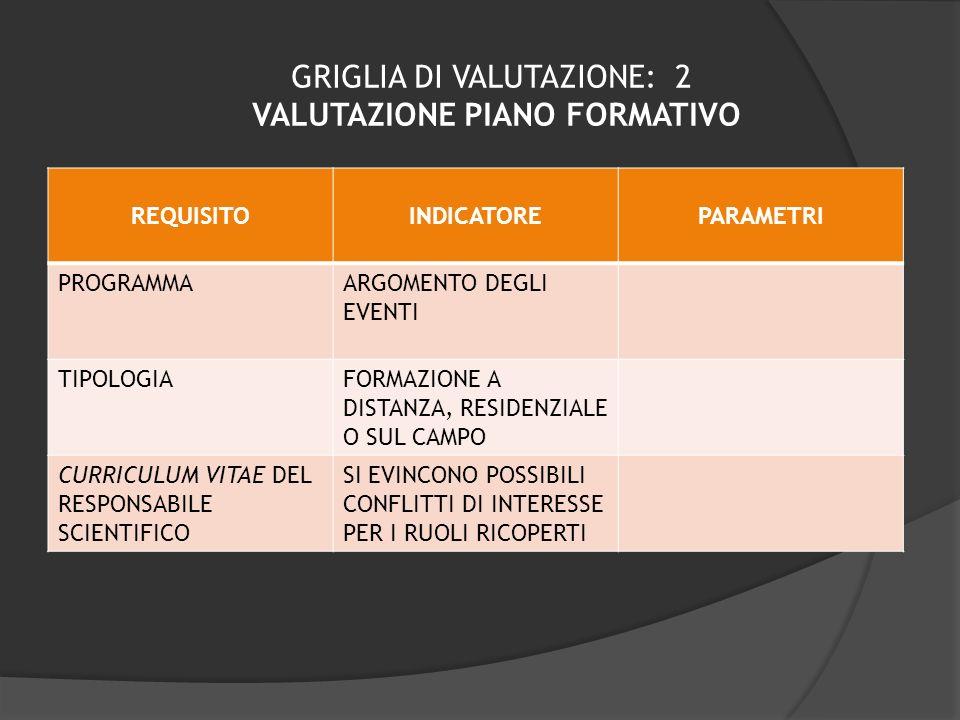 GRIGLIA DI VALUTAZIONE: 2 VALUTAZIONE PIANO FORMATIVO