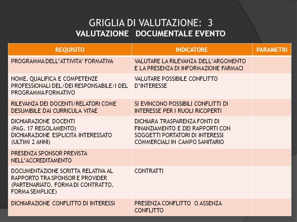 GRIGLIA DI VALUTAZIONE: 3 VALUTAZIONE DOCUMENTALE EVENTO