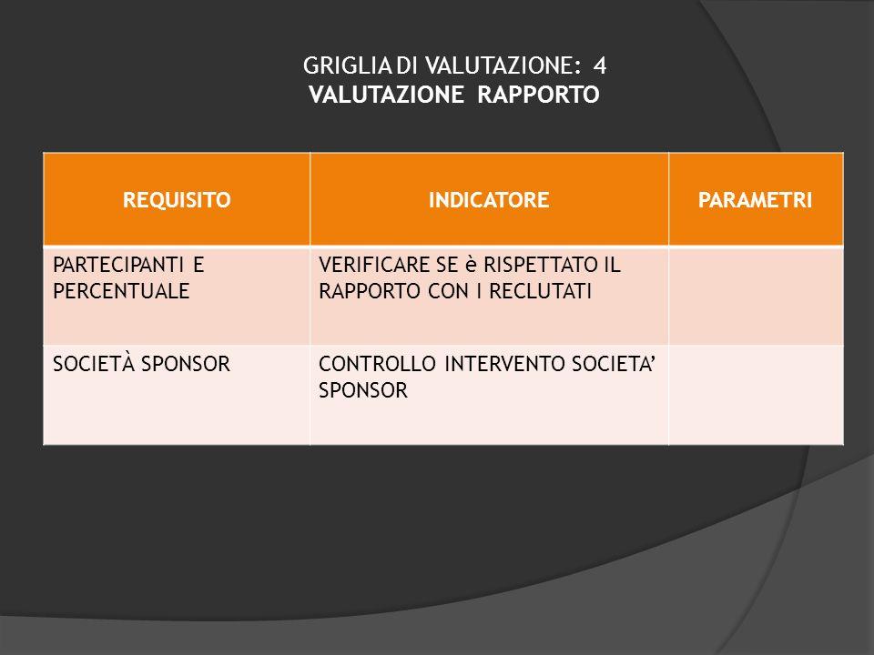 GRIGLIA DI VALUTAZIONE: 4 VALUTAZIONE RAPPORTO