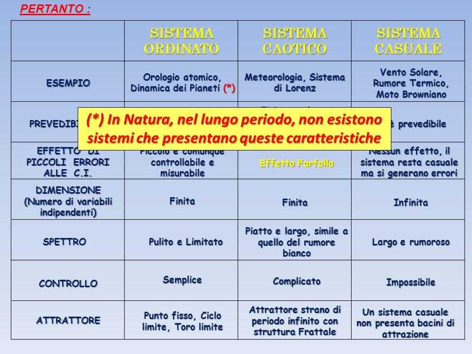 (*) In Natura, nel lungo periodo, non esistono
