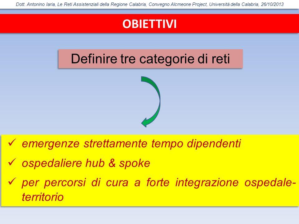 Definire tre categorie di reti
