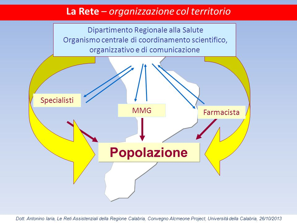 Popolazione La Rete – organizzazione col territorio
