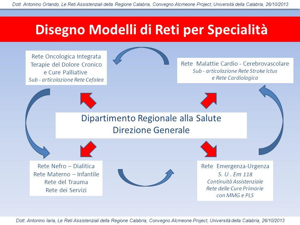 Disegno Modelli di Reti per Specialità