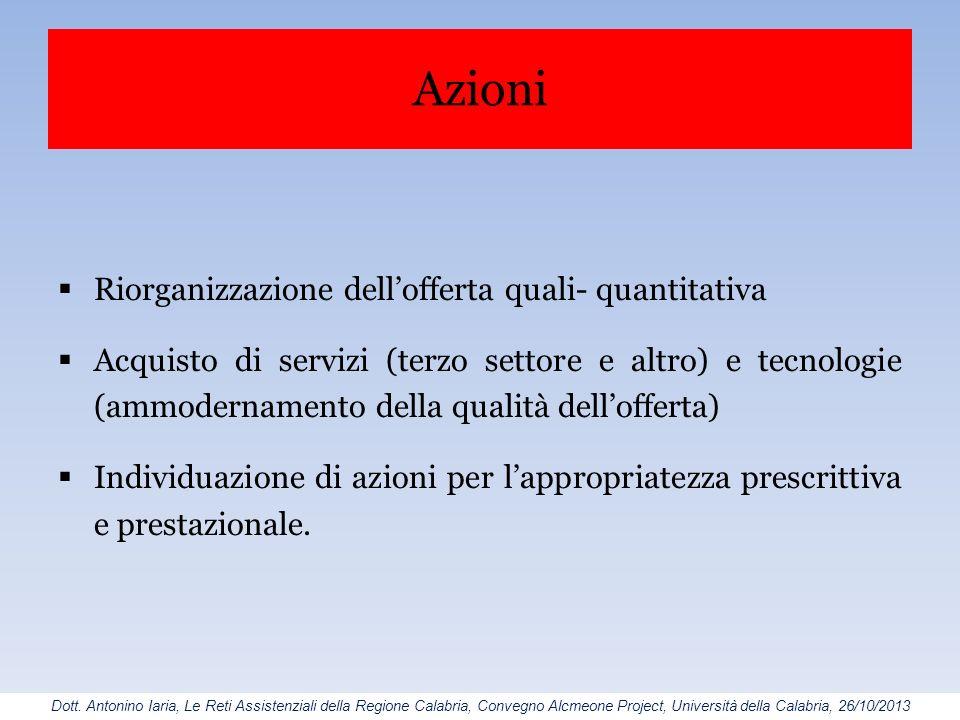 Azioni Riorganizzazione dell'offerta quali- quantitativa