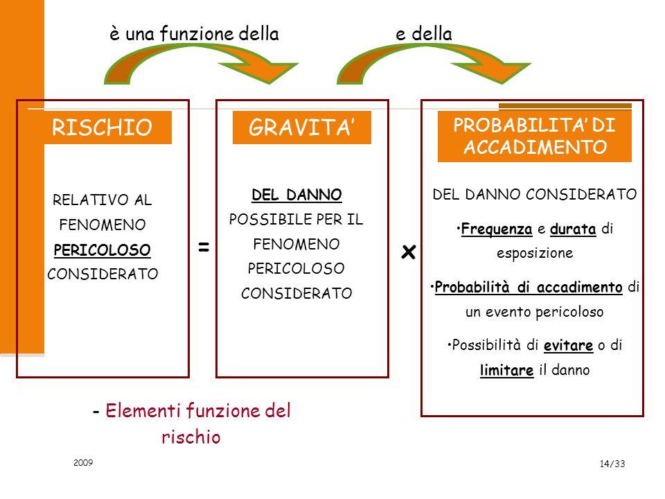 = x RISCHIO GRAVITA' è una funzione della e della