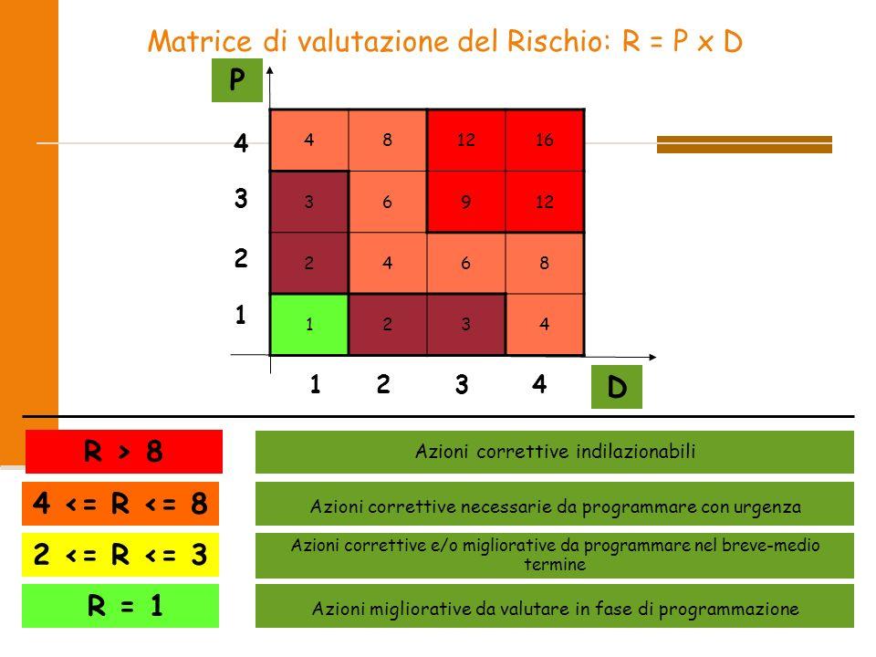P D R > 8 4 <= R <= 8 2 <= R <= 3 R = 1