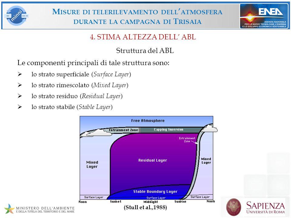 4. STIMA ALTEZZA DELL' ABL