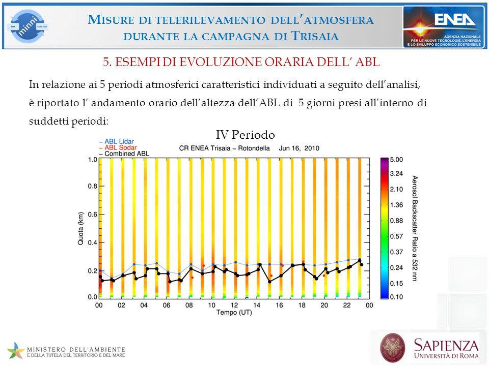 Misure di telerilevamento dell'atmosfera durante la campagna di Trisaia