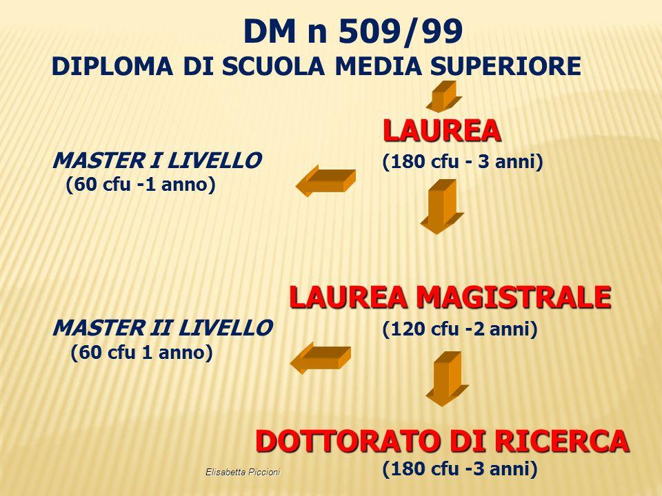 DM n 509/99 LAUREA MAGISTRALE DIPLOMA DI SCUOLA MEDIA SUPERIORE