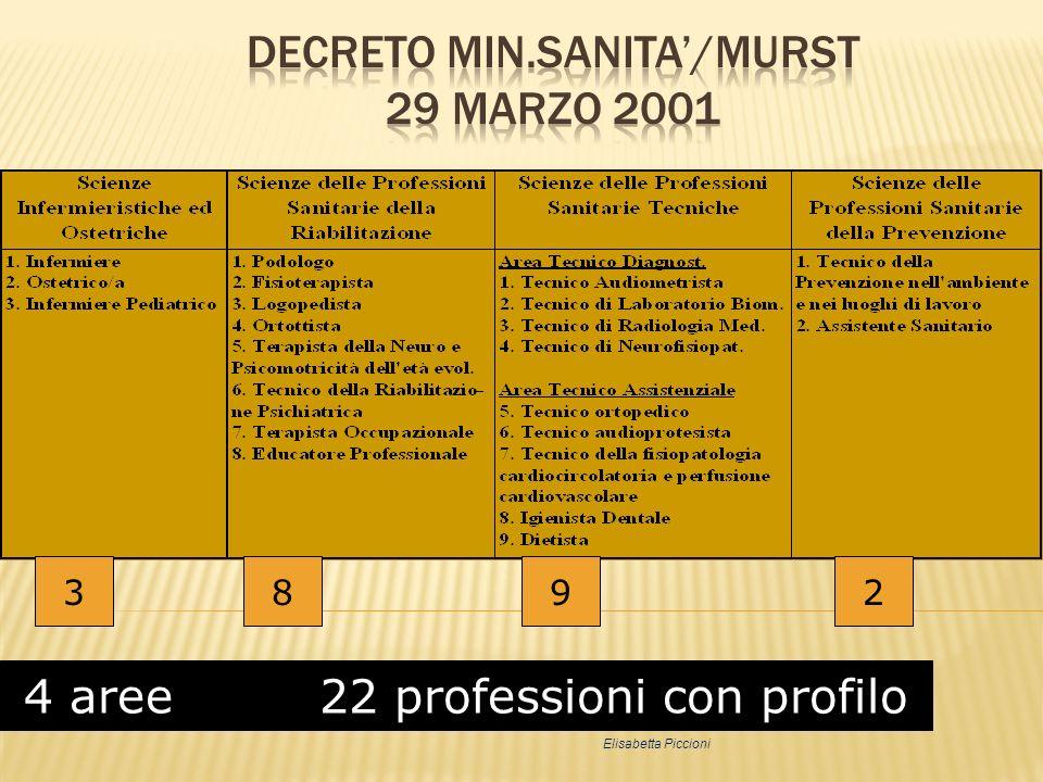 DECRETO MIN.SANITA'/MURST 29 marzo 2001