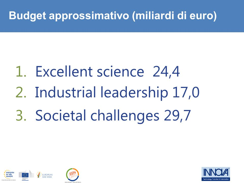 Industrial leadership 17,0 Societal challenges 29,7