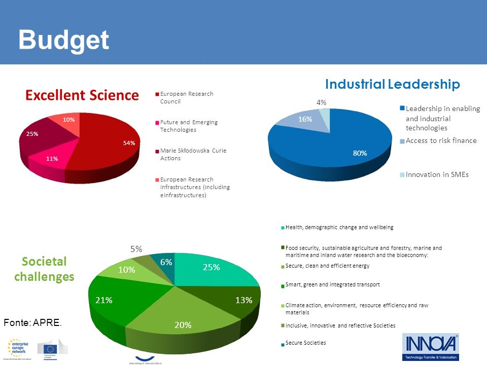 Budget Excellent Science challenges Industrial Leadership