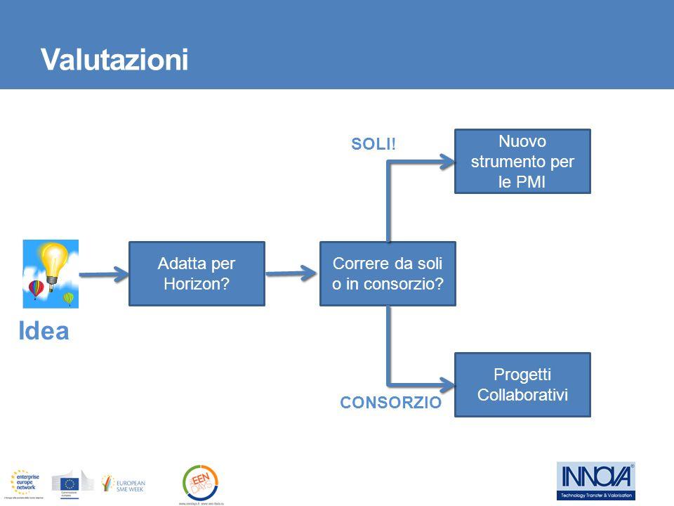 Valutazioni Idea SOLI! Nuovo strumento per le PMI Adatta per Horizon