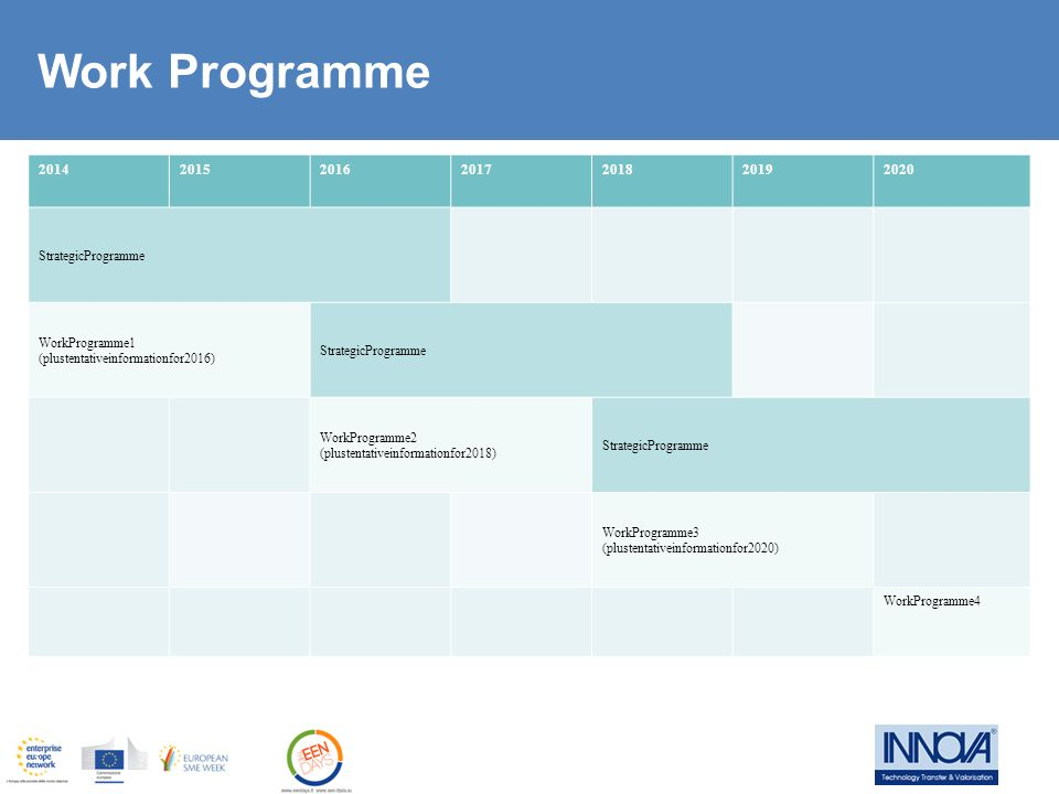 Work Programme 2014 2015 2016 2017 2018 2019 2020 StrategicProgramme