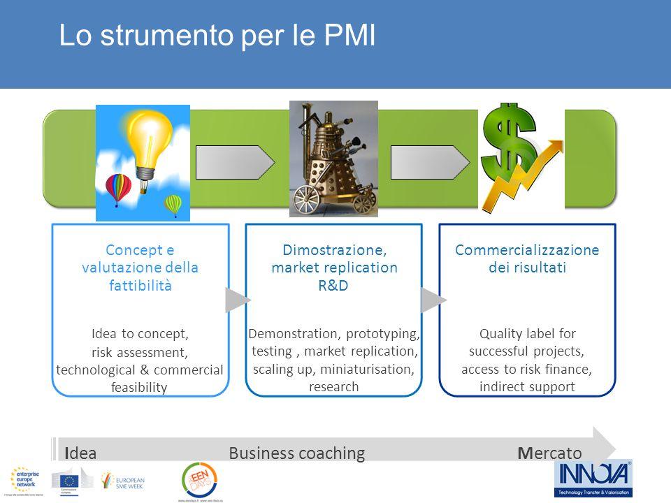Lo strumento per le PMI Business coaching Concept e valutazione della