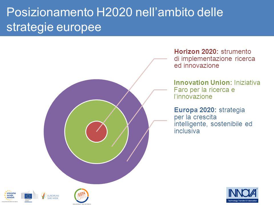 Posizionamento H2020 nell'ambito delle strategie europee