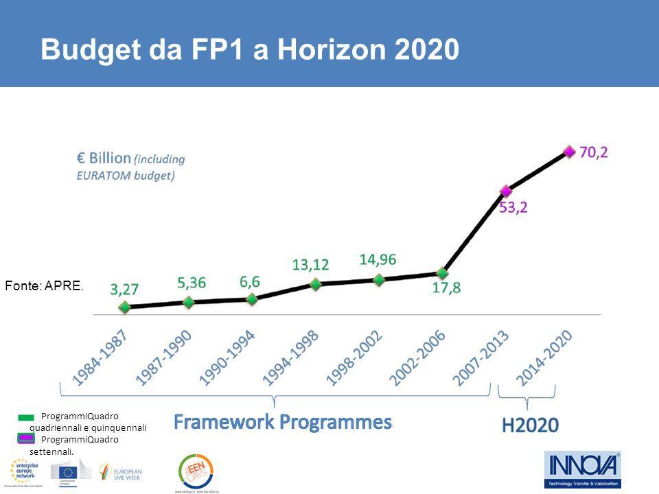 Budget da FP1 a Horizon 2020 ProgrammiQuadro Fonte: APRE.
