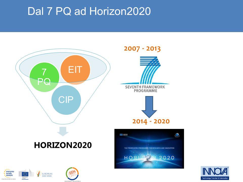 Dal 7 PQ ad Horizon2020 2007 - 2013 2014 - 2020 EIT 7 PQ CIP