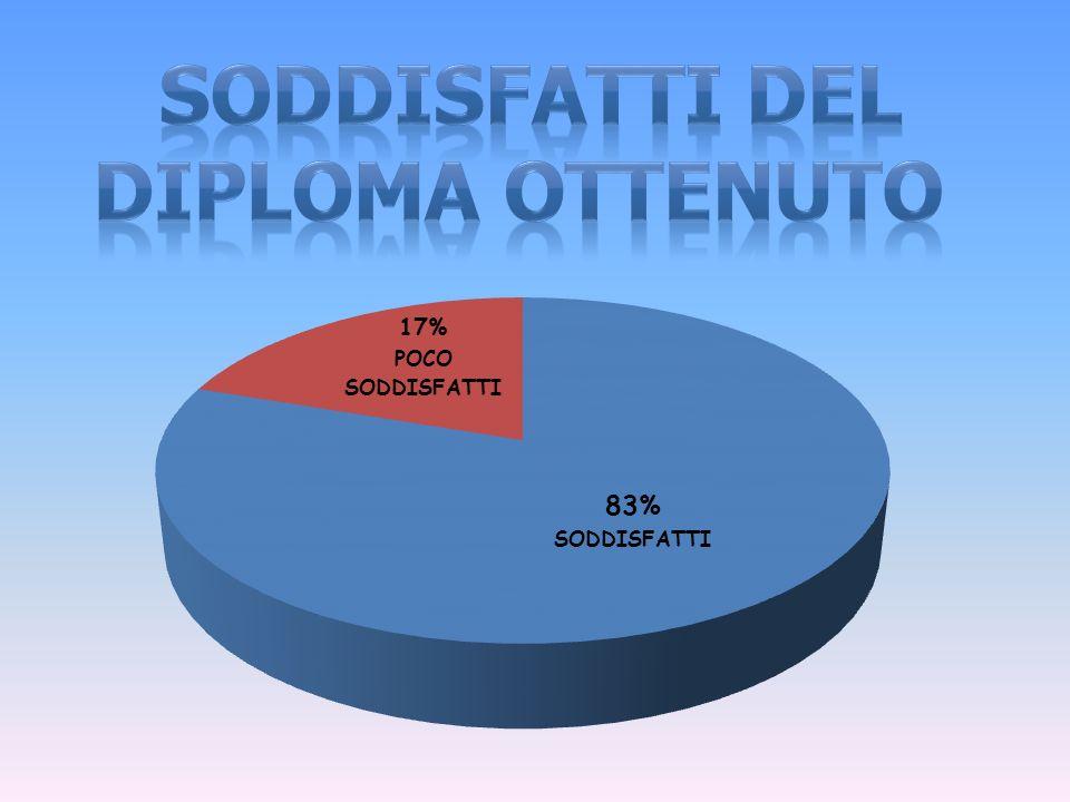 SODDISFATTI DEL DIPLOMA OTTENUTO