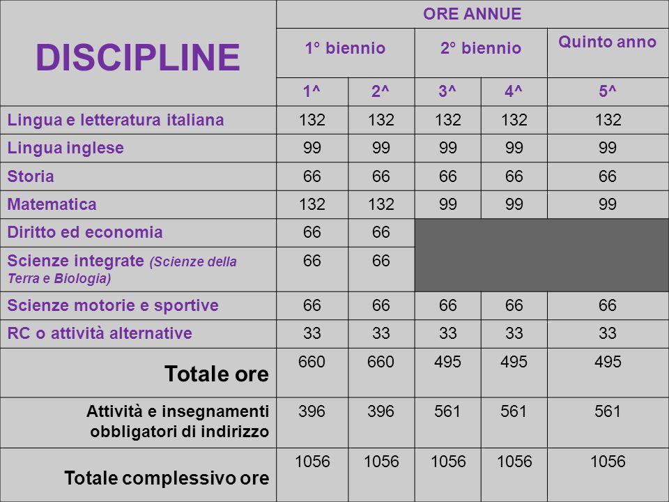 DISCIPLINE Totale ore Totale complessivo ore ORE ANNUE 1° biennio