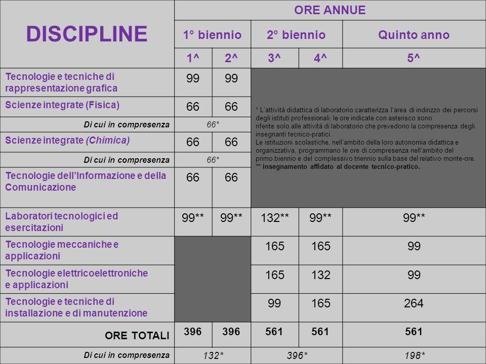 DISCIPLINE ORE ANNUE 1° biennio 2° biennio Quinto anno 1^ 2^ 3^ 4^ 5^