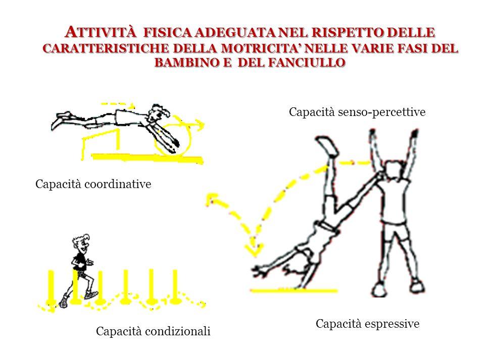 Attività fisica adeguata nel rispetto delle CARATTERISTICHE DELLA MOTRICITA' NELLE VARIE FASI DEL BAMBINO E DEL FANCIULLO