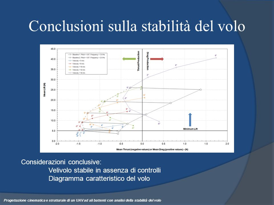 Conclusioni sulla stabilità del volo