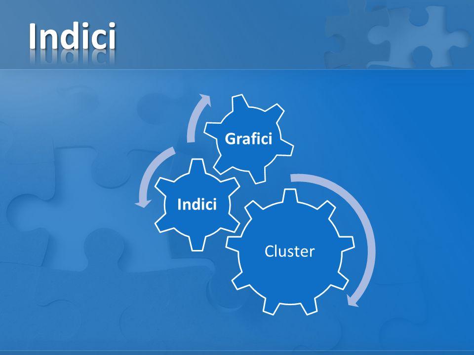 Indici Cluster Indici Grafici