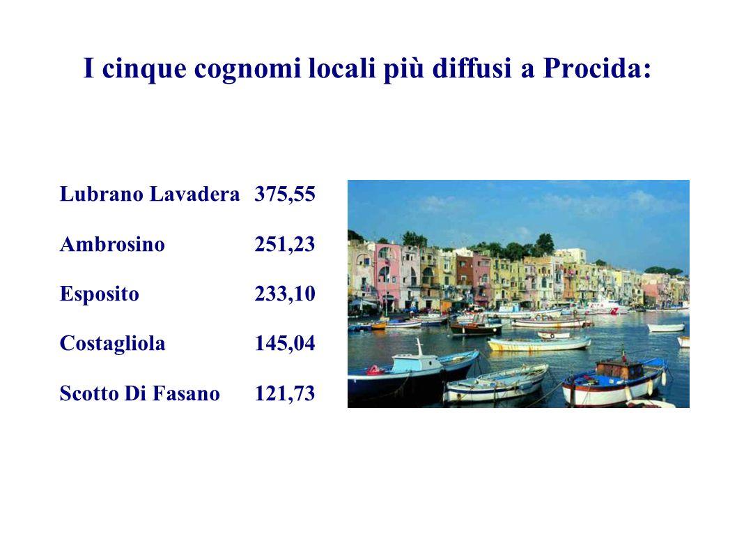 I cinque cognomi locali più diffusi a Procida: