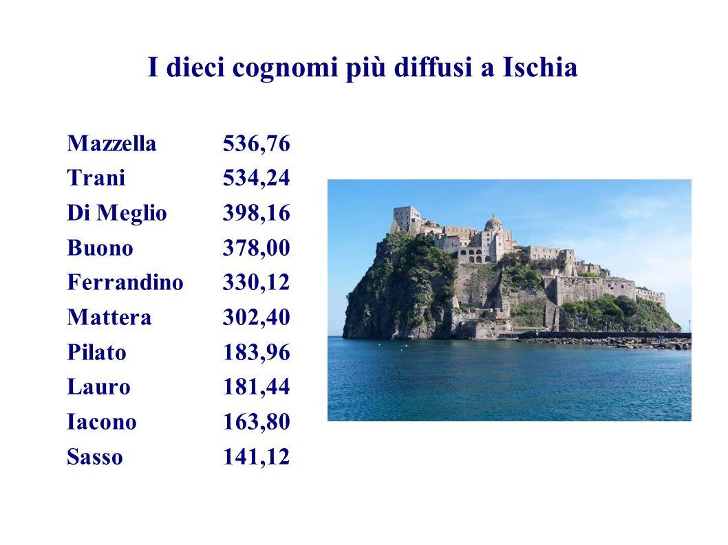 I dieci cognomi più diffusi a Ischia